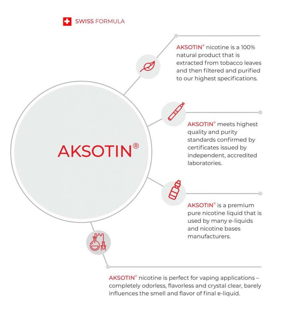 Aksotin formula